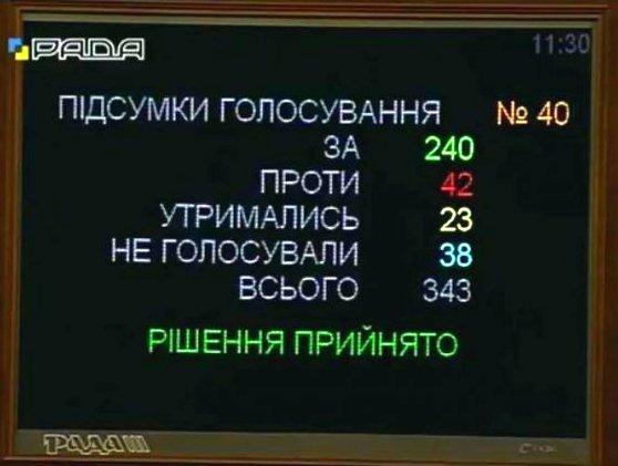 проголосувало 240 народних депутатів