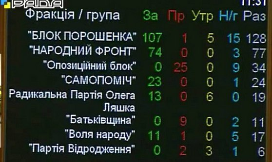 за законопроект проголосовано